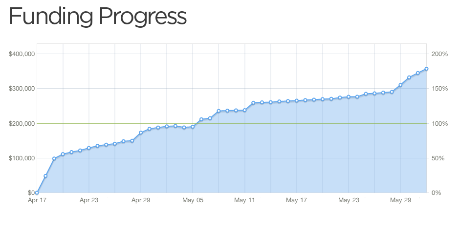 I'll walk you through both the ups and downs of the entire Kickstarter process.