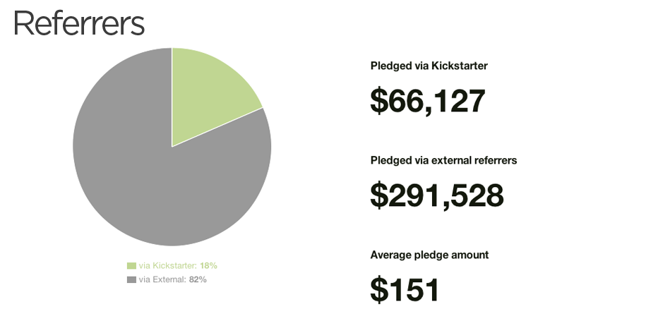 Find out how you can achieve twice the average Kickstarter pledge amount.
