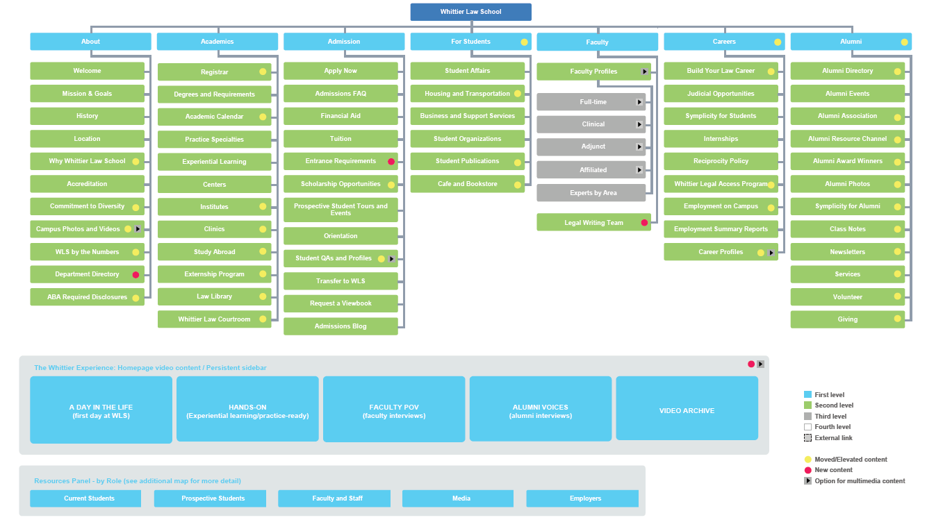 Site Map highlighting content that would be added or elevated based on user feedback