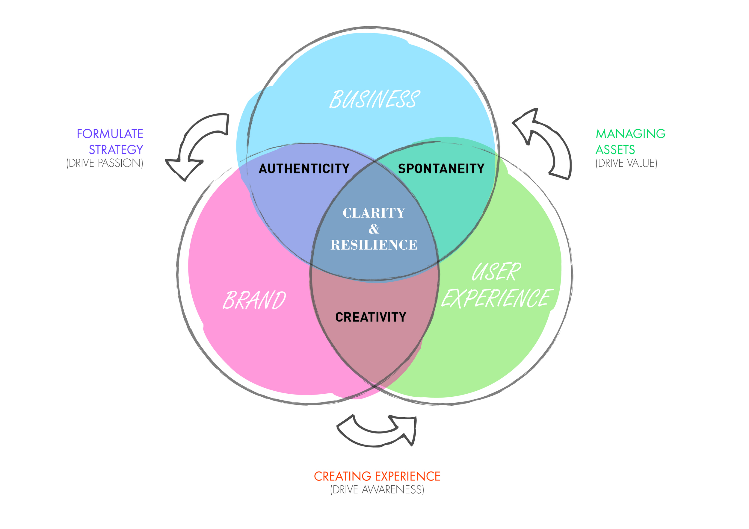 Sweet Spot of Business Clarity