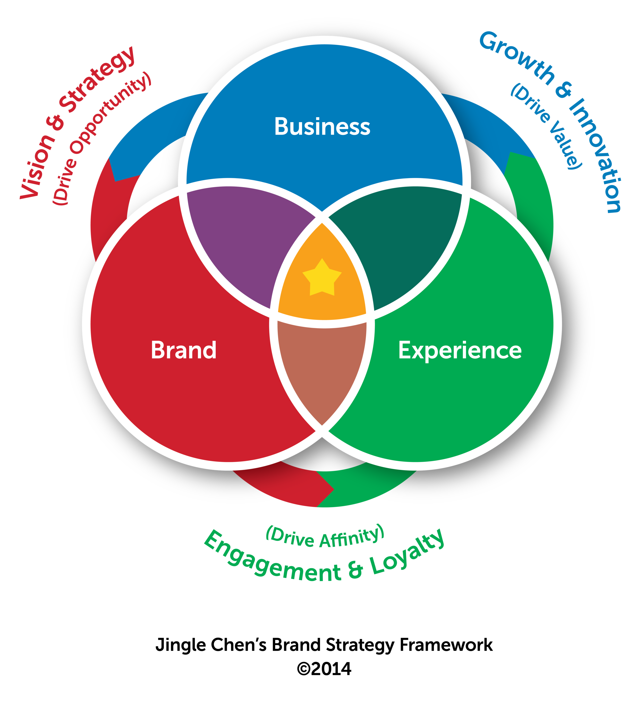 TBF_Brand Strategy Framework_v01_23052019-ENG.png