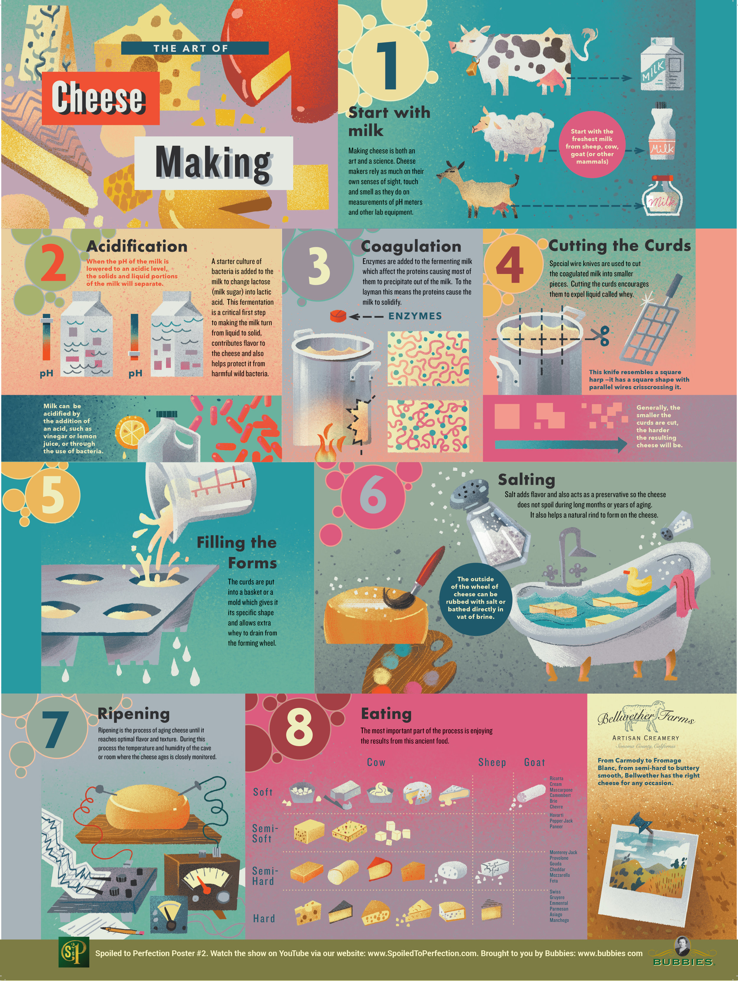CheesemakingPosterFINAL.jpg