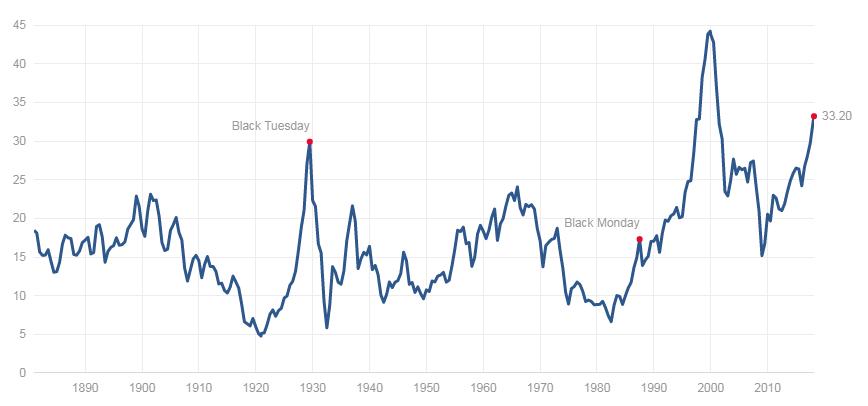 (Chart Source:  http://www.multpl.com/shiller-pe/ )
