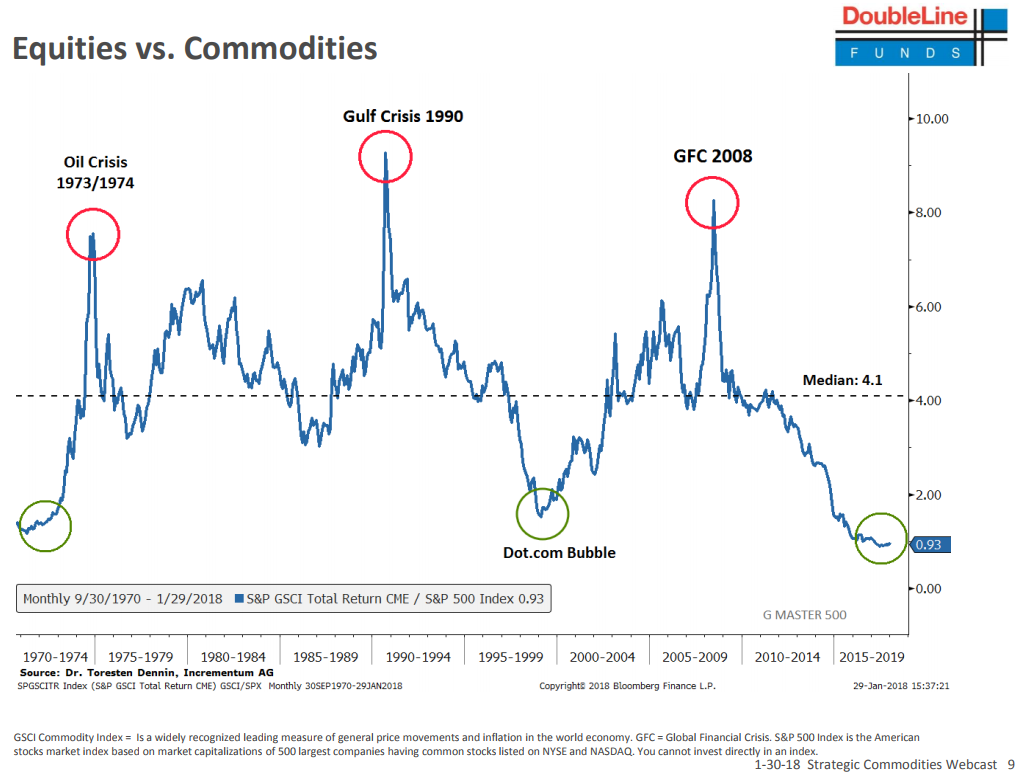 (Chart source:  https://www.marketwatch.com/story/this-chart-from-gundlachs-doubleline-capital-says-commodities-are-due-to-rally-2018-01-31 )