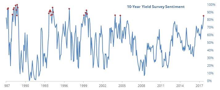 (Chart source:  https://sentimentrader.com/blog/hated-bonds-as-u-s-economy-out-surprises-eurozone )