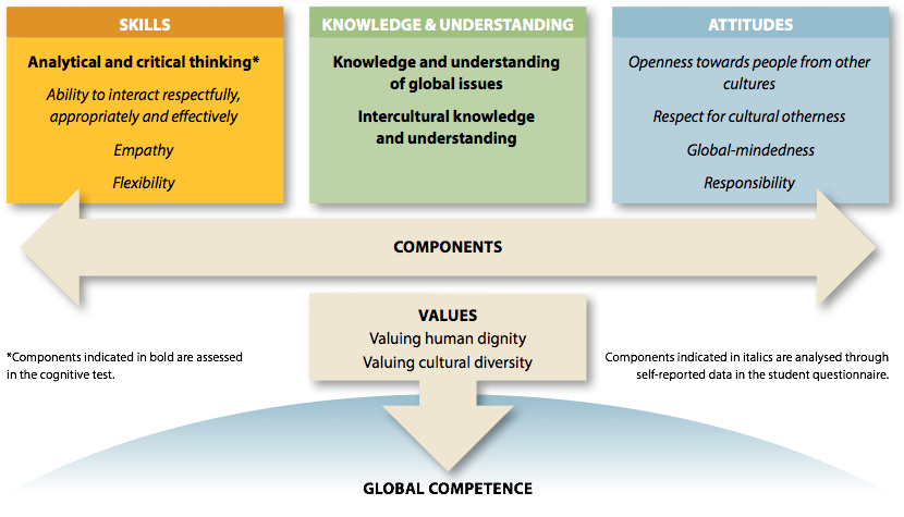 tHE DIMENSIONS OF ASSESSMENT OF oecd'S gLOBAL cOMPETENCE