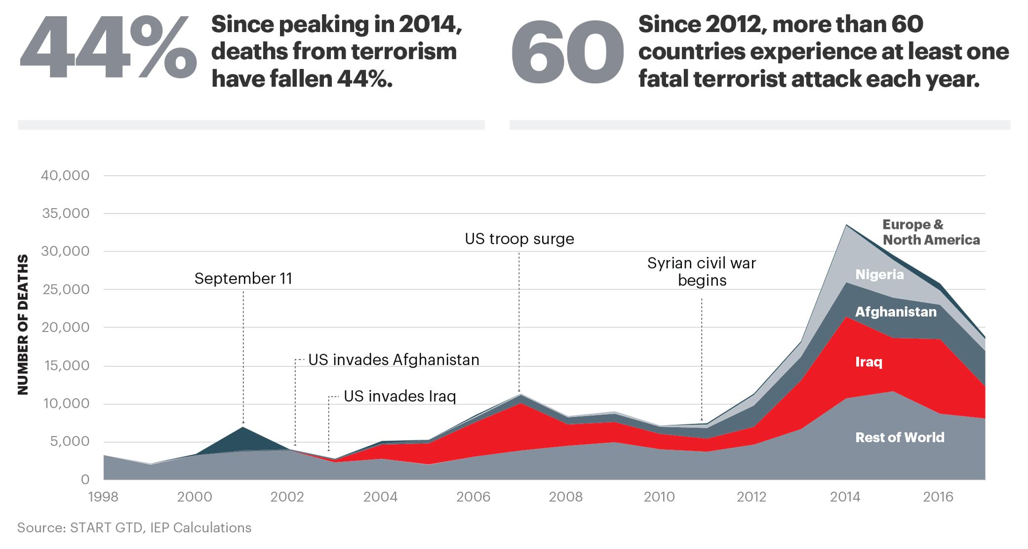 Source:  Global Terrorism Index 2018