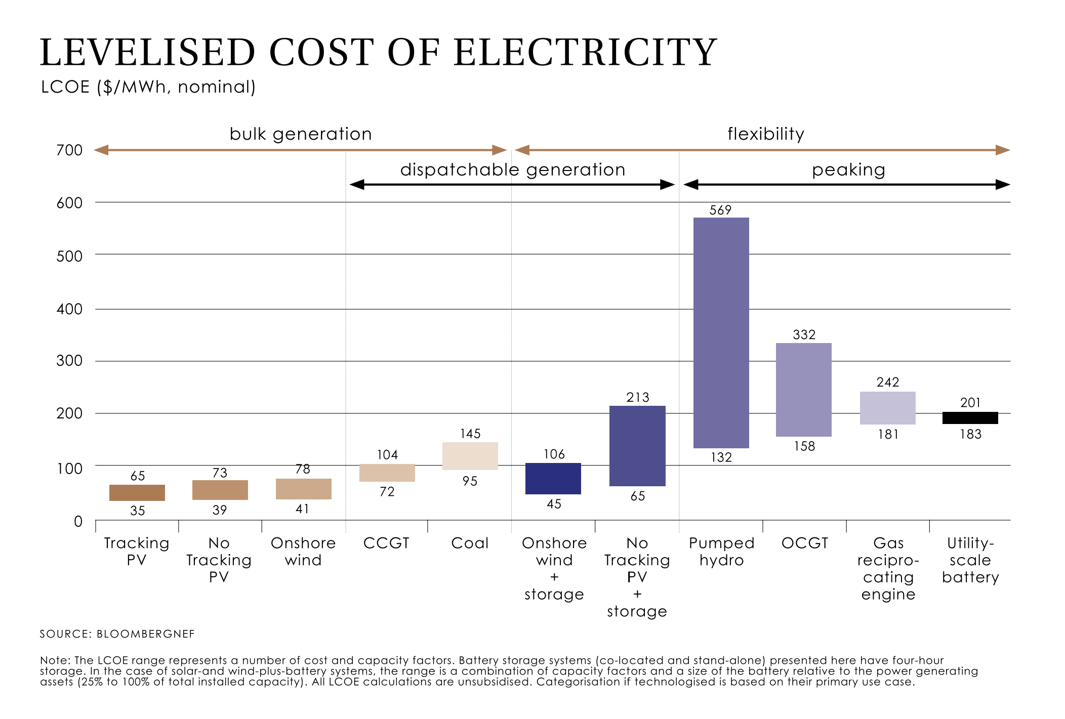 Levelised Cost of Electricity.png