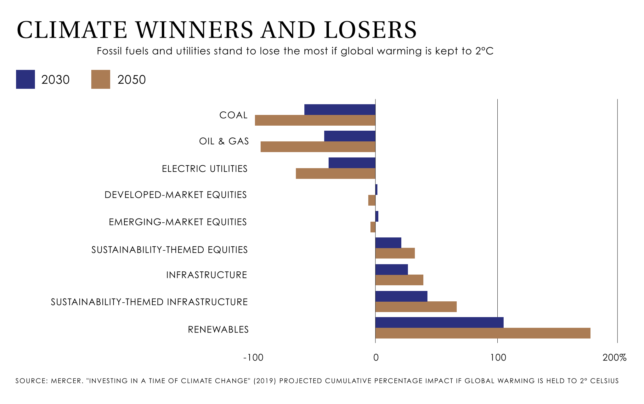 Climate Winners and Losers.png