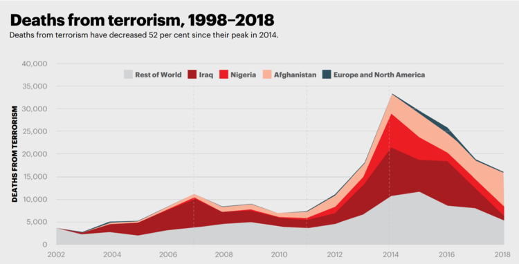 Image credit:   Global Terrorism Index 2019