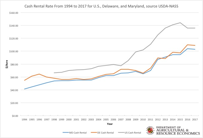 Table highlighting cash rental rates in the U.S., Delaware, and Maryland from 1994 to 2017 showing an upward trend.
