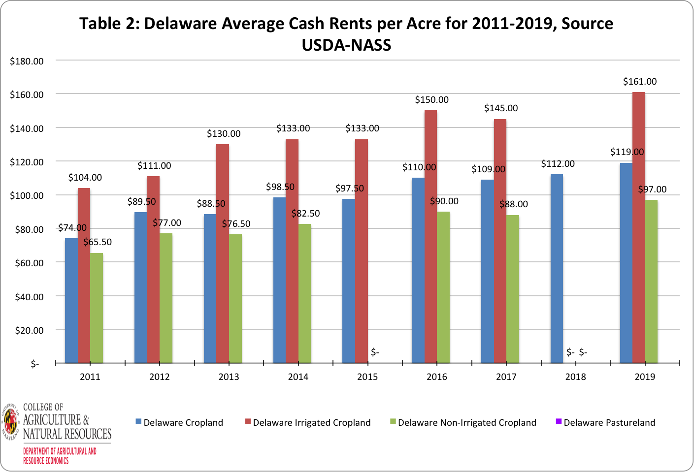 Image of Table 2 showing Delaware rental rate averages from 2011 to 2019. Image by Paul Goeringer and Nerice Millet-Williams with data from USDA-NASS.