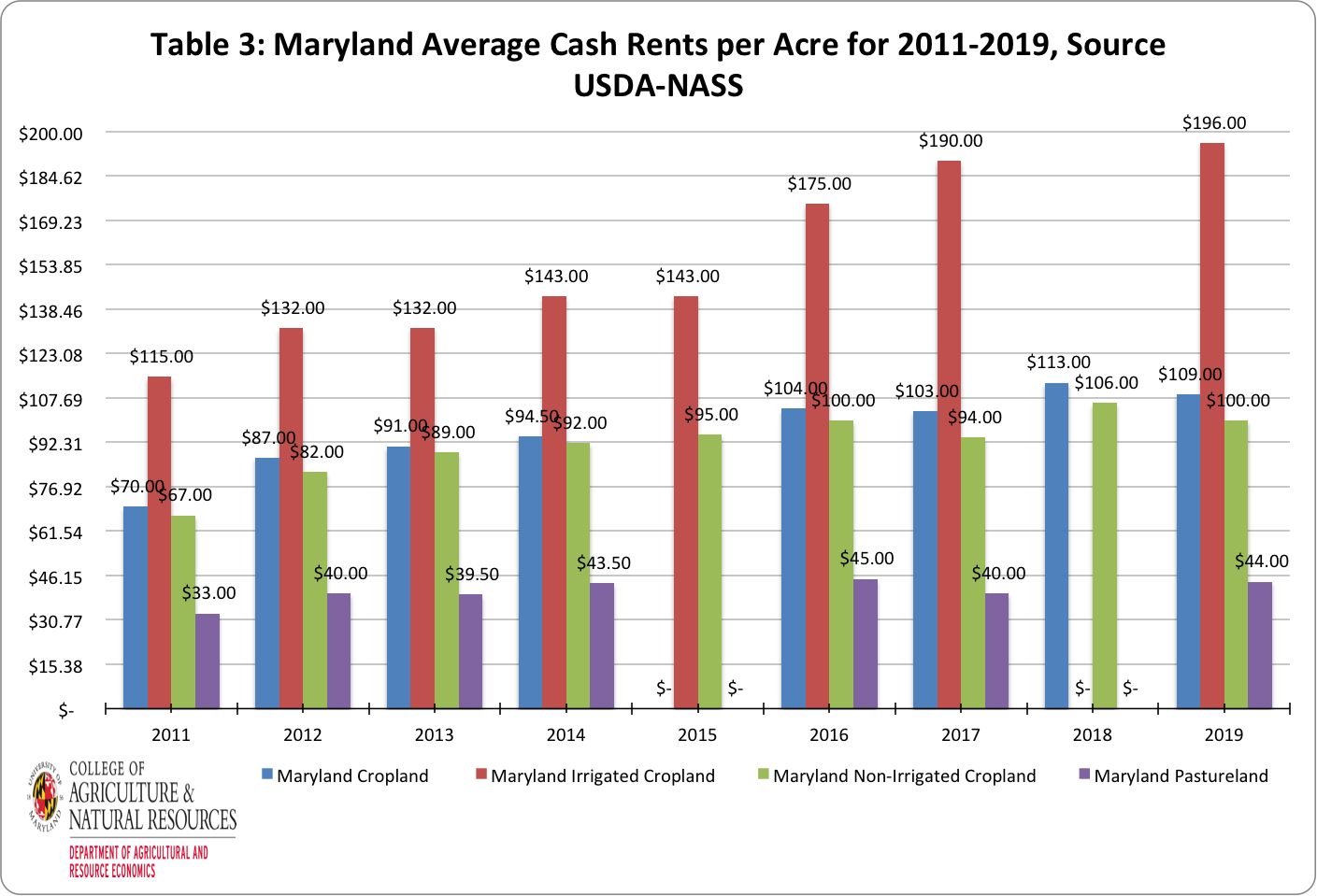Image of Table 3 showing Maryland rental rate averages from 2011 to 2019. Image by Paul Goeringer and Nerice Millet-Williams with data from USDA-NASS.