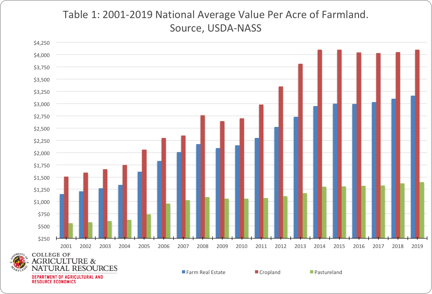 Image shows table 1 highlighting changes in national farmland values from 2011 to 2019. Image was created with USDA NASS data by Paul Goeringer and Nerice Millet-Williams.