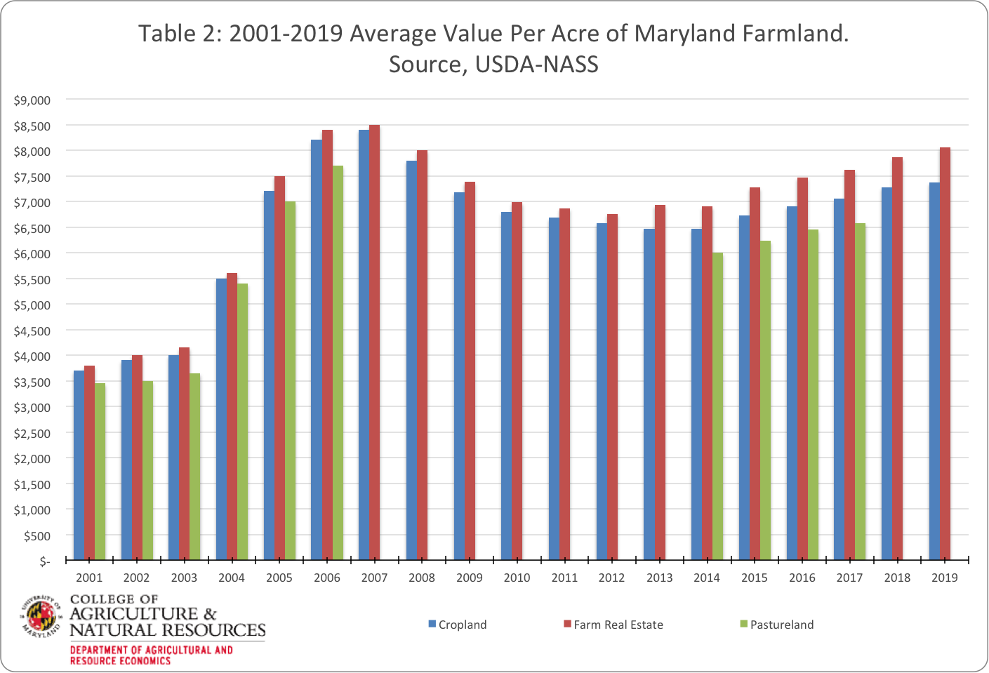 Image shows table 2 highlighting changes in Maryland farmland values from 2011 to 2019. Image was created with USDA NASS data by Paul Goeringer and Nerice Millet-Williams.