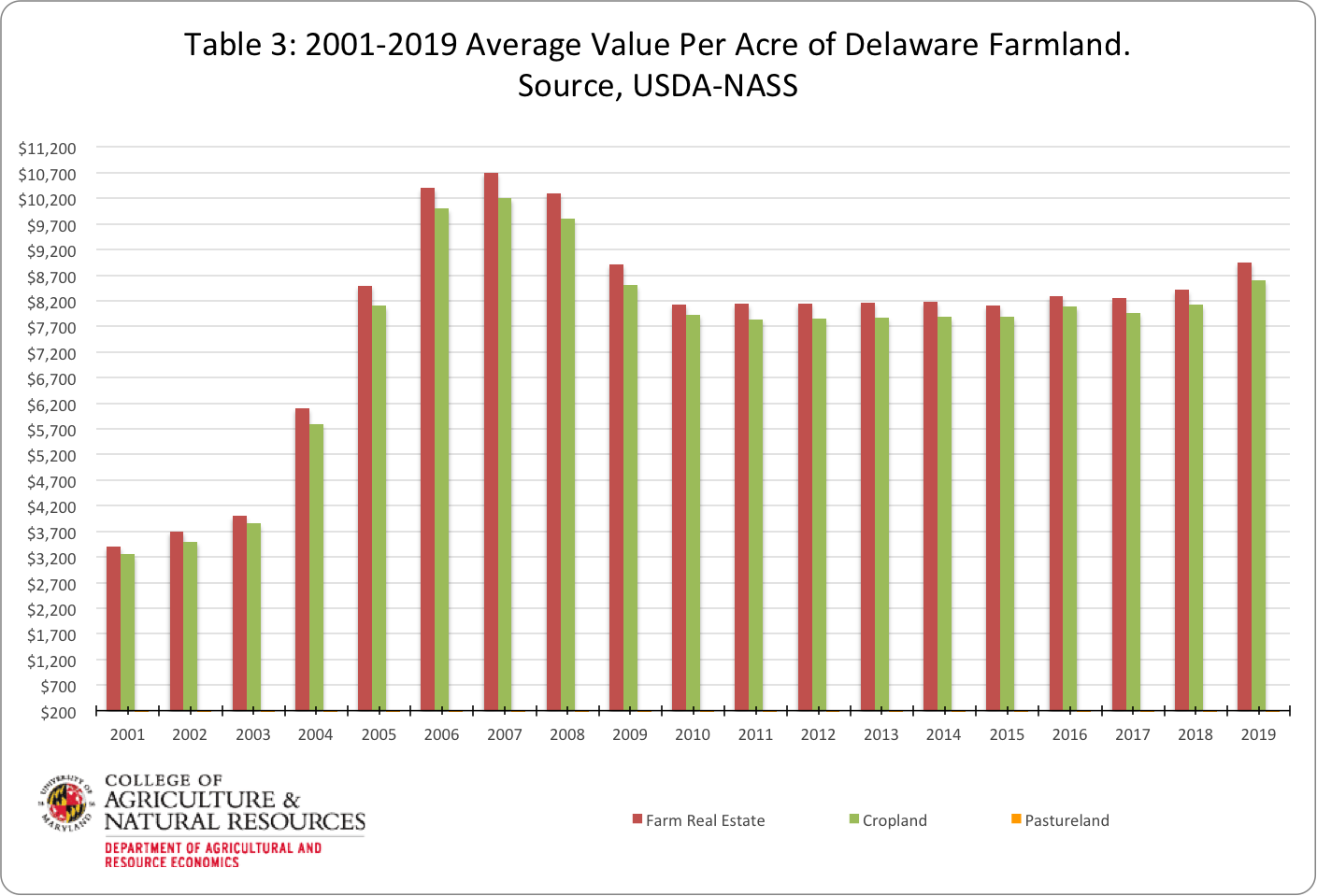 Image shows table 3 highlighting changes in Delaware farmland values from 2011 to 2019. Image was created with USDA NASS data by Paul Goeringer and Nerice Millet-Williams.