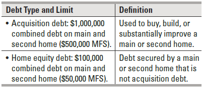Itemized Deductions For Homeowners Accounting Tax Advisory Services