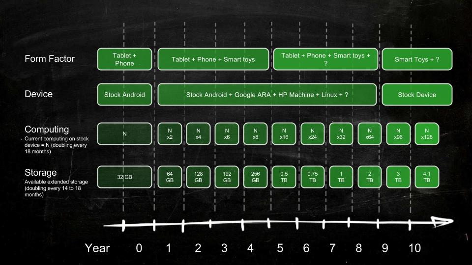 Road map timeline showing the advancement of technology and device options we will have.