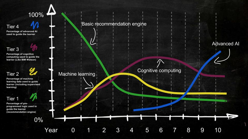 Road map timeline  showing how the shift of AI will gradually move from basic tier 1 technology to more advanced technology.