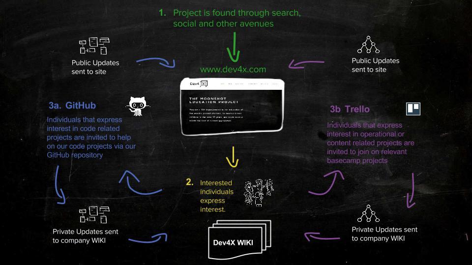Dev4X - Moonshot Education Project