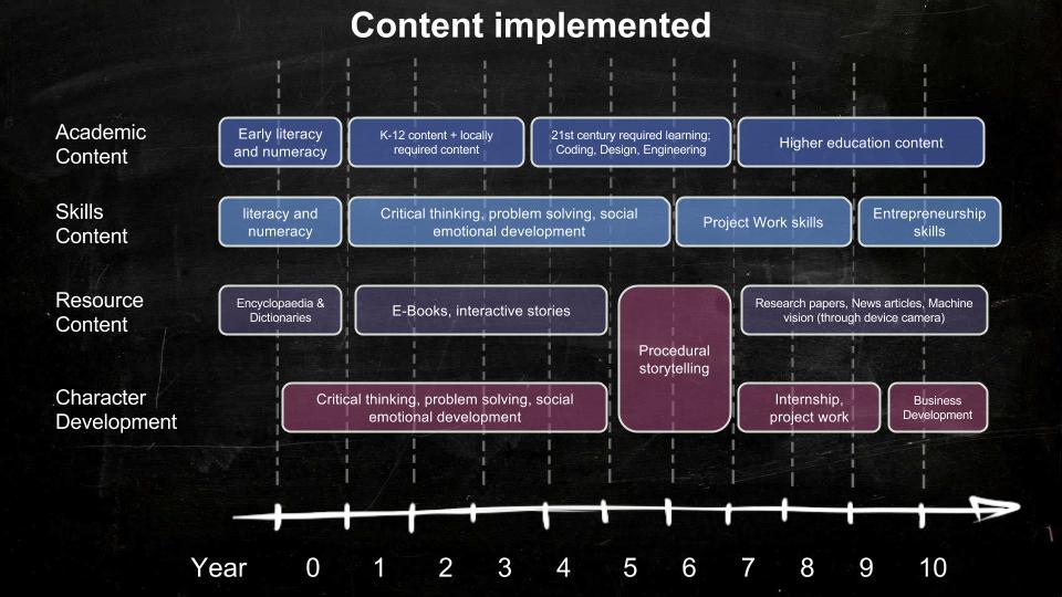 Dev4X - Content Implimentation