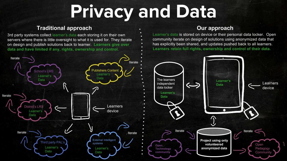 Dev4X - Learner's data privacy and security