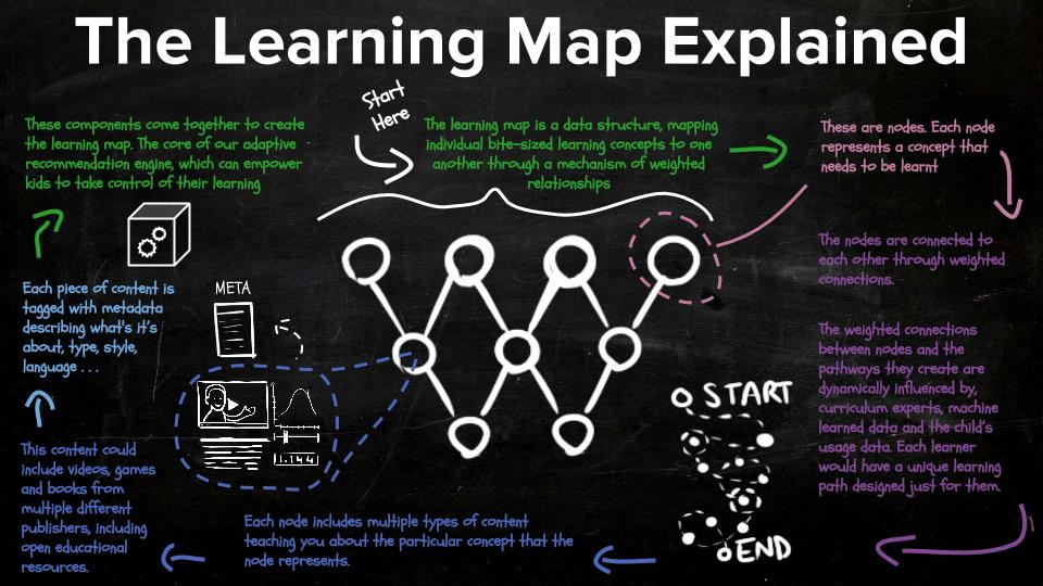 Dev4X - The Learning Map Explained