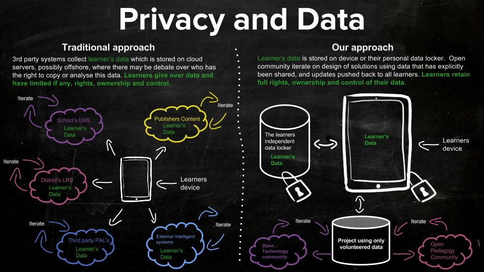 Dev4X - Privacy and Security of data, setting us apart from others