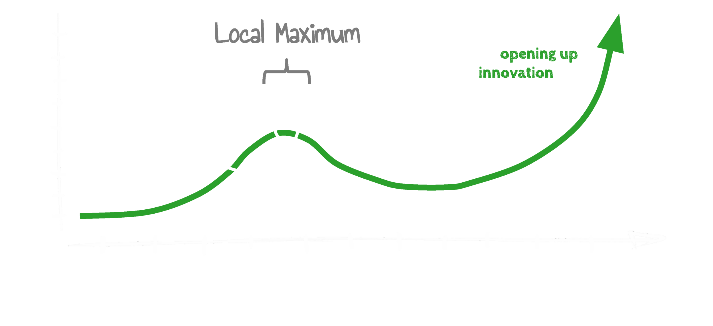 Open Social Innovation - power law distribution.png