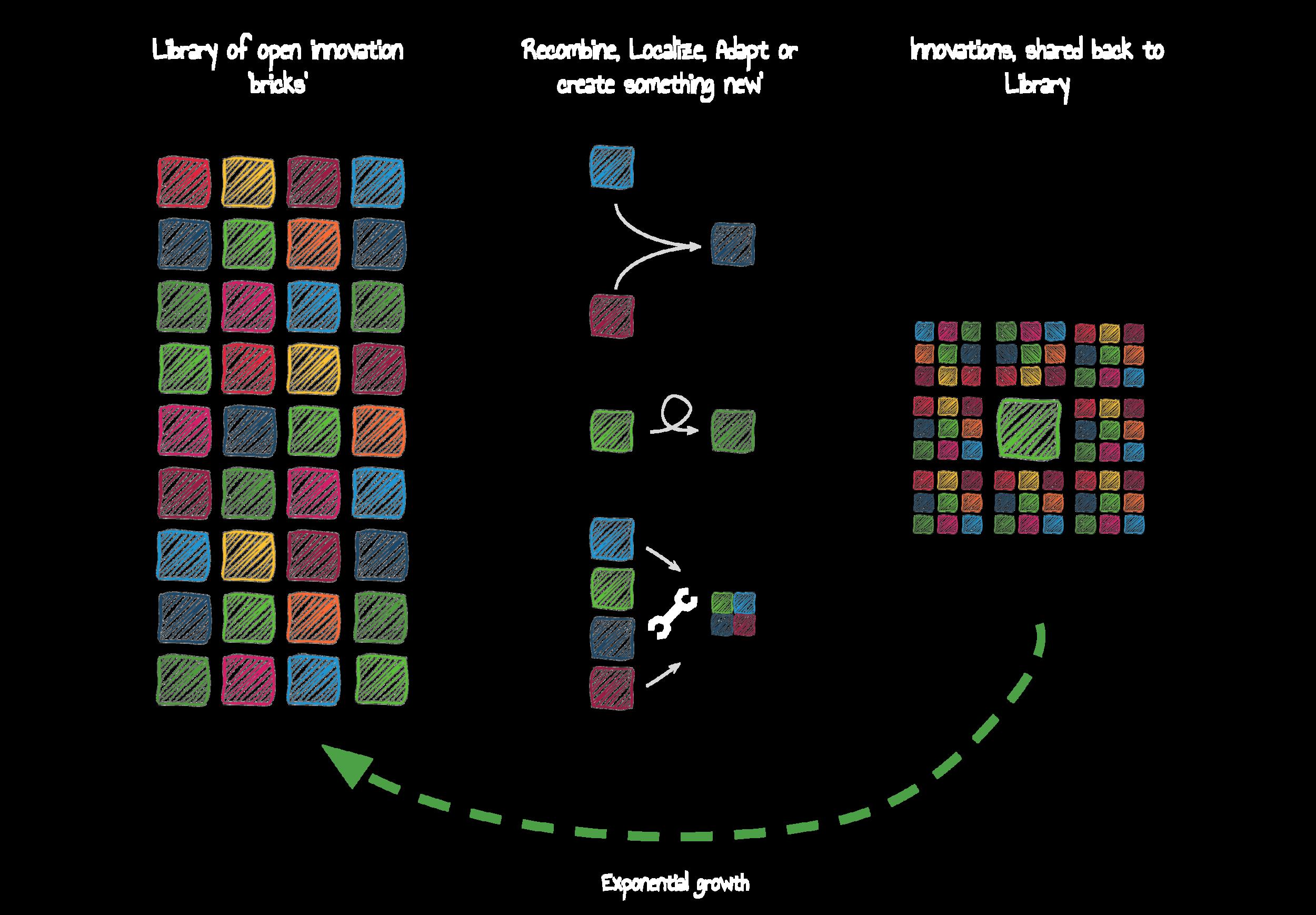 Open Social Innovation (Slide Resources) (27).png