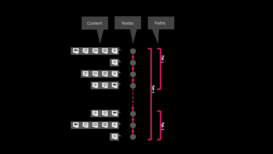 Project Sci Dev4x
