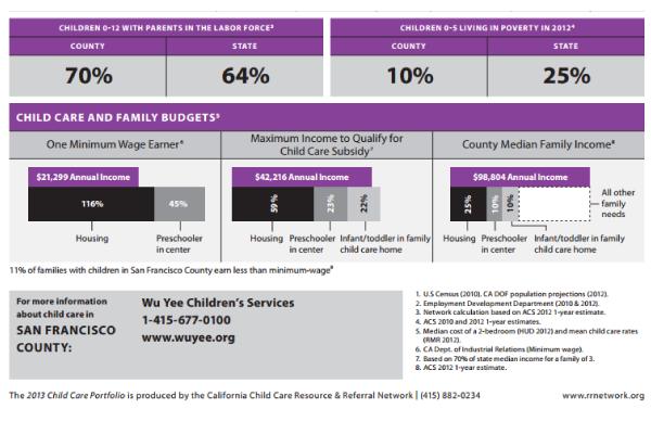 The California Child Care Resource & Referral Network has released its 2013 California Child Care Portfolio .