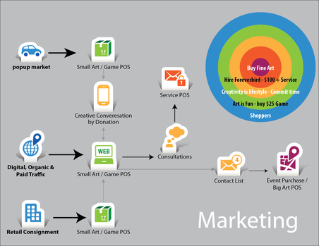 Marketing mapping