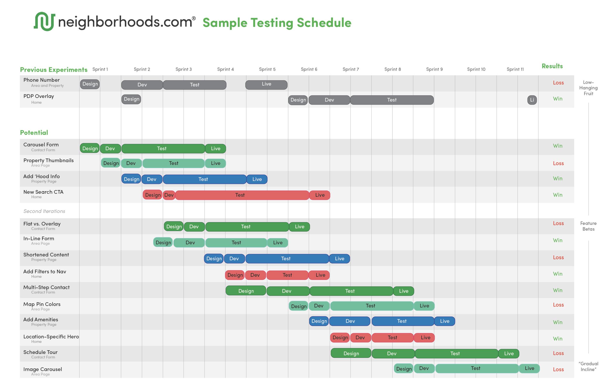 ABTesting_SampleTestingSchedule.png