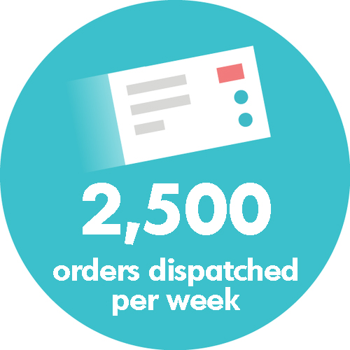 2500_orders_dispatched_per_week