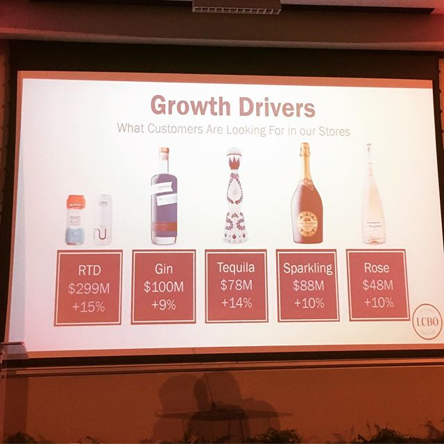 Looking to sell beverage alcohol in Ontario? These are the latest up trends. Add in wine in cans, and continued premiumization - ppl drinking less but better. @lcbo