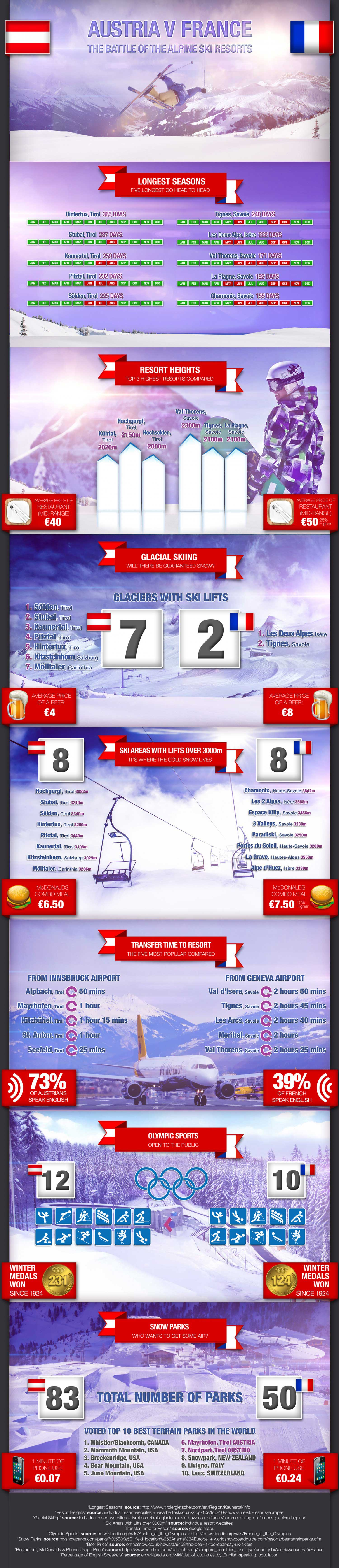 Original image found here: http://visual.ly/austria-v-france-how-skiing-and-snowboarding-stack