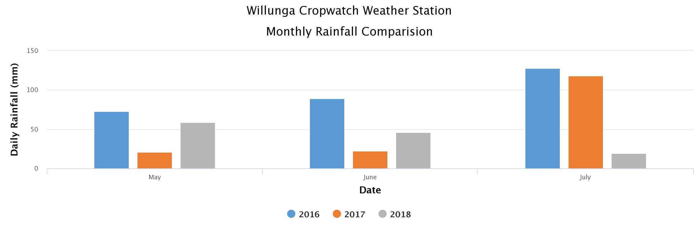 Willunga Graph 2018-07-11 to 2018-07-18.jpeg