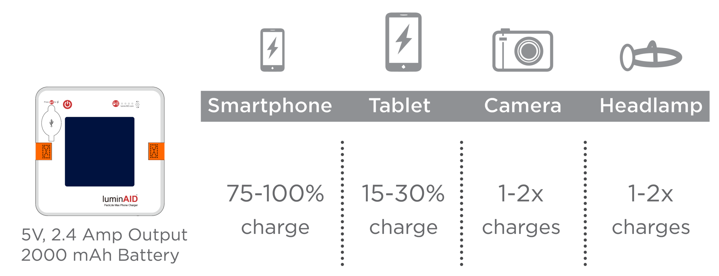 PLMXC_Device_Charge_Times.png