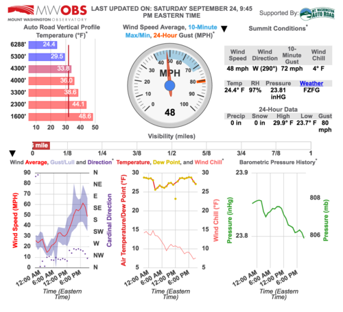 A screenshot of the Mount Washington Weather Observatory's summit conditions the night of our hike.