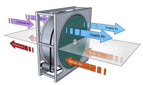 Energy Recovery Wheel Heat Exchanger