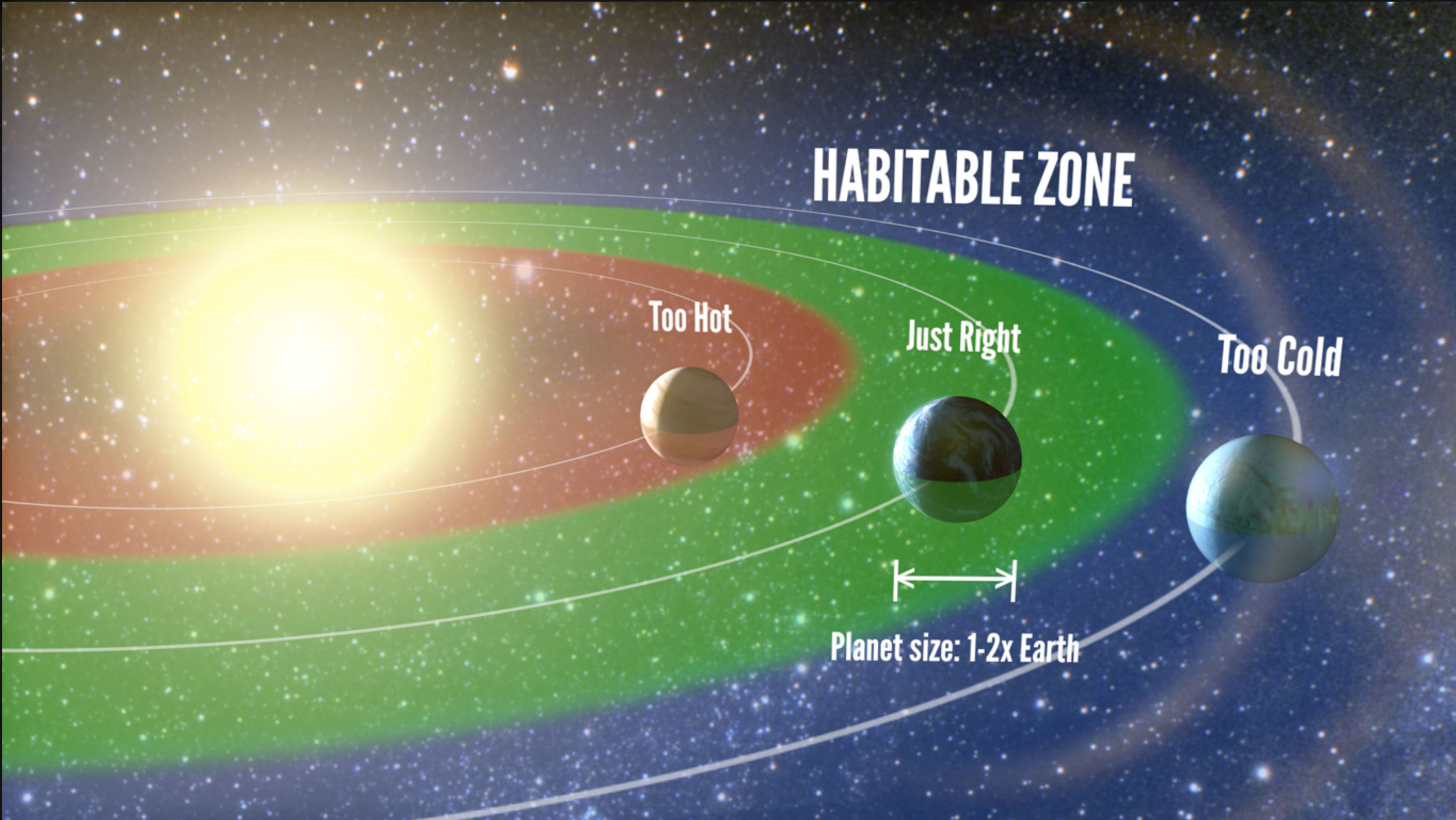 "Figure 2: The ""Habitable Zone"" around a star corresponds to the region that allows for liquid water to exist on the planet's surface. Credit: Petigura/UC Berkeley, Howard/UH-Manoa, Marcy/UC Berkeley."
