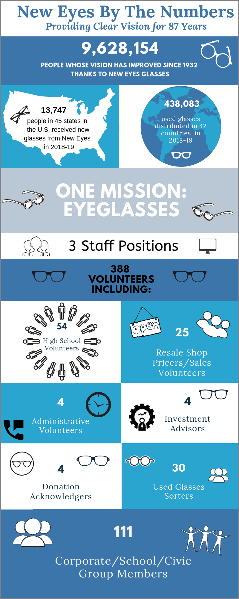 New Eyes by the Numbers 2018-19.png