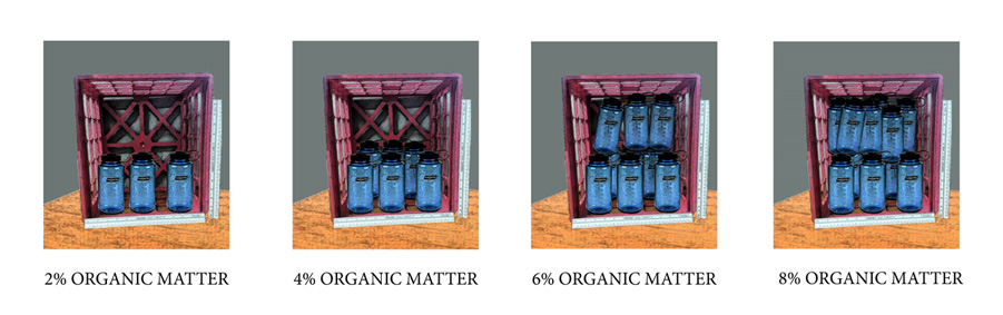 Organic matter and water holding capacity