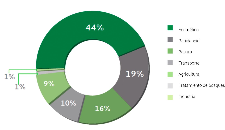 Gráfica del consumo de combustible según el sector. País: México.