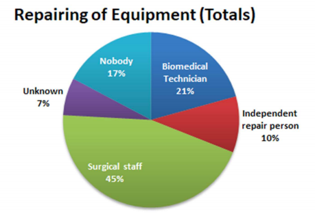 Figure 2: Orthopaedic equipment in Malawi, by how it is typically repaired.