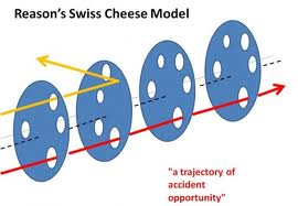 James Reason's Swiss Cheese Model