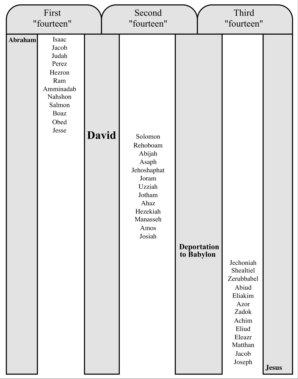genealogy of Matthew