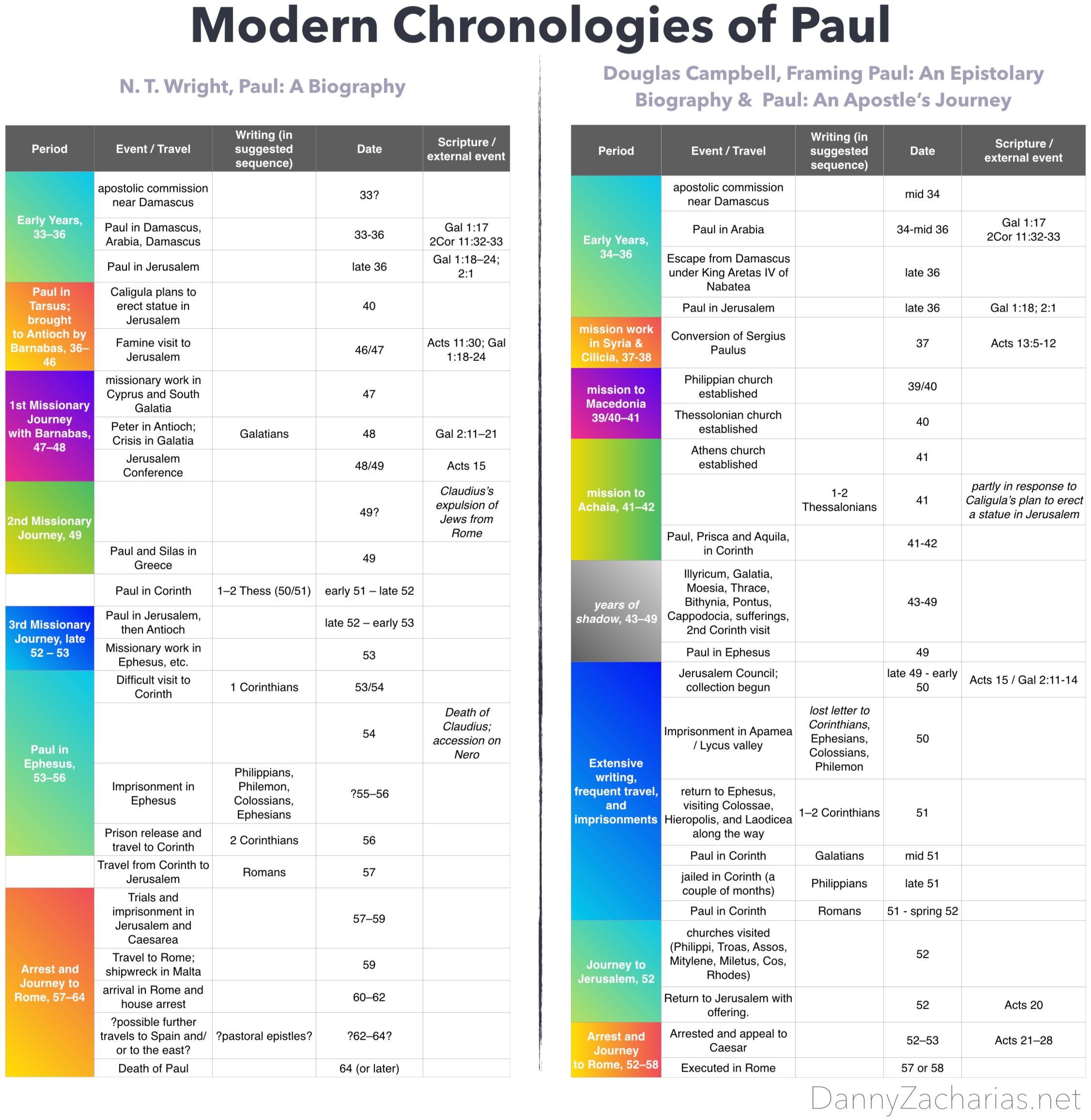 chronologies+of+paul.jpg