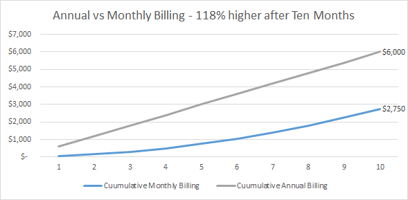 The chart above shows how cash flow collection is different when collecting annual payments in advance from customers instead of signing them up to a monthly subscription.